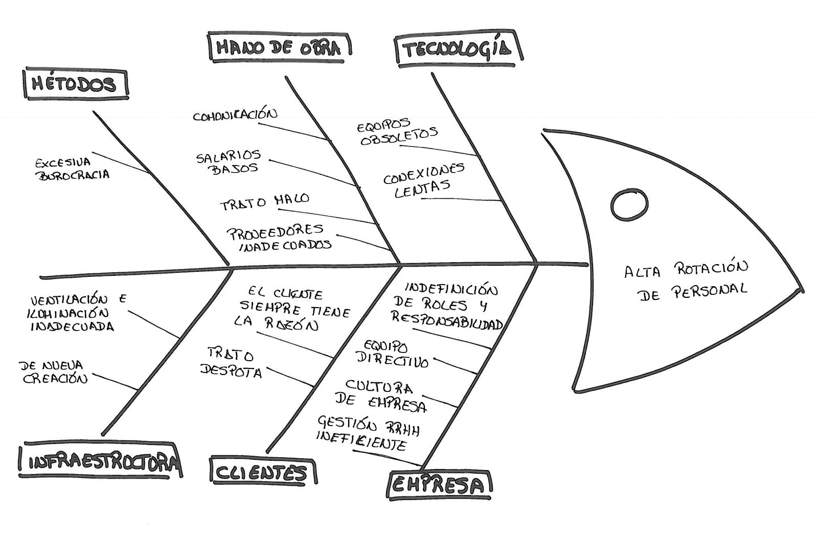 El-diagrama-de-shikawa-biworking-emprendimiento-bilbao-tecnología-empresas-productivo-startups